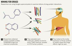 """""""It's the largest computational docking ever done by mankind."""" Researchers have used Google's supercomputers to assesses billions of interactions between drugs and proteins, finding potentially toxic side effects and allowing researchers to predict how and where a compound might work in the body. http://www.nature.com/news/project-ranks-billions-of-drug-interactions-1.14245?WT.mc_id=PIN_NatureNews Nature Publishing Group"""