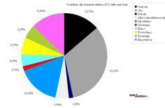 Mix elettrico italiano: il contributo delle varie fonti alla domanda elettrica nel 2012 e nel 2013 | QualEnergia.it