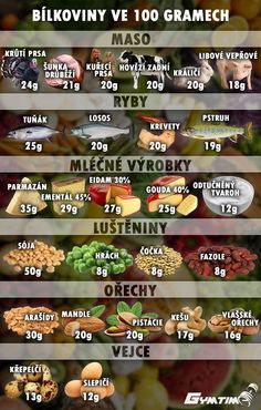 bílkoviny ve 100g Low Carb Recipes, Healthy Recipes, Cooking Recipes, Vegan Memes, Healthy Style, 200 Calories, Health Eating, Weight Loss Smoothies, Fitness Nutrition