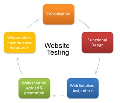 http://tinyurl.com/k58jxxz  Check for the complete functionality of all the links, page navigations, form submissions and all functionalities work in accordance to the requirements finalized. Make sure no functionalities are missed out. Perform cross-browser testing to ensure it works correctly in all browsers.
