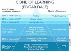 Cone of Learning / Dale,  but remember: http://www.cisco.com/web/strategy/docs/education/Multimodal-Learning-Through-Media.pdf