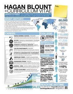 Crea tu Curriculum Vitae como si fuera una infografía