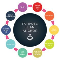 Your purpose is your anchor. #BreakthroughCoaching
