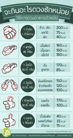หลายคนสงสัยว่าถ้าจะวัดน้ำหนักอาหารเวลาจะเอาไปปรุงจะทำอย่างไรถ้าไม่มีเครื่องชั่ง หรือช้อนตวง ตารางนี้จะบอกถึงขนาดเมื่อเทียบกับฝ่ามือเเละส่วนต่างๆของมือเราเอง เพื่อกะปริมาณคร่าวๆได้ ซึ่งถ้าอยากให้เเม่นยำลองหาตาชั่งเล็กๆ ก็จะช่วยให้กะปริมาณได้อย่างเเม่นยำขึ้น เพราะวิธีการเหล่านี้ถือเป็นสิ่งสำคัญในการควบคุมพลังงานที่เราจะได้รับ ในเเต่ละวันได้ชัดเจนขึ้น กินเสมอที่ใช้น้ำหนักเสมอตัว กินน้อยกว่าที่ใช้น้ำหนักจะค่อยๆลดลง www.lovefitt.com/tips-tricks/ตวงง่ายได้ปริมาณใกล้เคียงด้วยฝามือ/