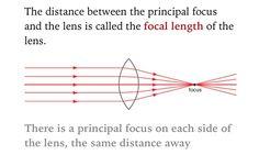 Focal length.