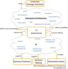 Enterprise Architecture Governance Let us help you improve your operational…