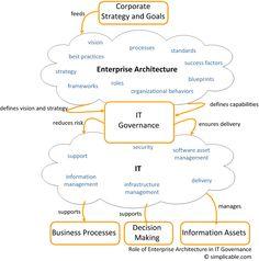 Enterprise Architecture Governance