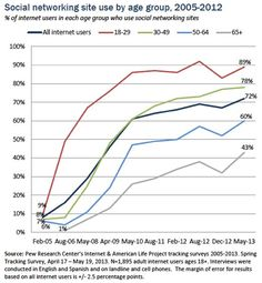 Social Media Usage Study Older Demographics