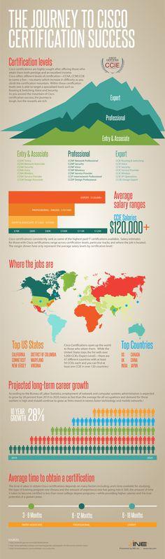 Infografica -  Percorsi di certificazione Cisco Academy: quanto tempo mi serve per certificarmi? Quali sono le opportunità di lavoro? E i salari medi?