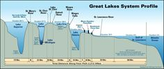 Occupy the EPA shared My Great Lake's photo.  Amazing image showing how it's all interconnected and how mining near Lake Superior impacts the whole world...