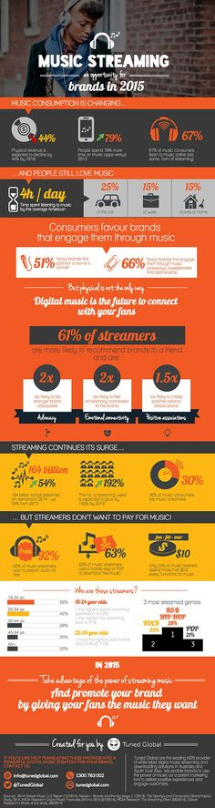 "Tuned Global' infographic ""Streaming is an opportunity for brands"""