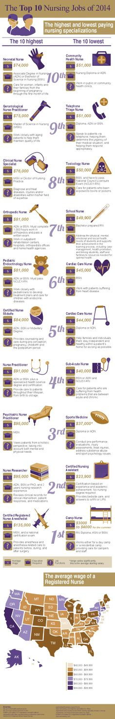 The Top 10 Nursing Jobs of 2014 #Nursing # jobs #Career #infographic