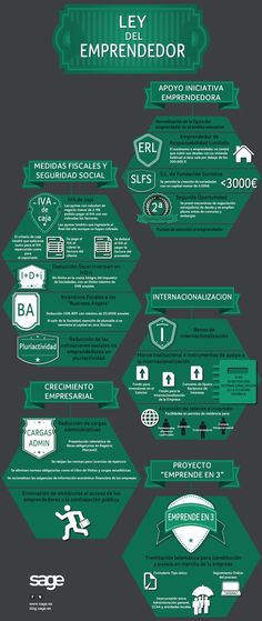 Ley de Emprendedores: todas las novedades en esta infografía