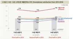 iPhone 5s vor Samsung Galaxy S5 auch in Süd-Korea! - http://apfeleimer.de/2014/05/iphone-5s-vor-samsung-galaxy-s5-auch-in-sued-korea -                 Niederlage für Samsung, großer Auswärtssieg für Apple: iPhone 5s schlägt Galaxy S5 bei Kundenzufriedenheit in Süd-Korea! Eigentlich hätte die Umfrage in Süd-Korea ein klares Heimspiel für Samsung mit seinem aktuellen Flaggschiff Galaxy S5 sein müssen, doch irgendwie schafft es Sam...