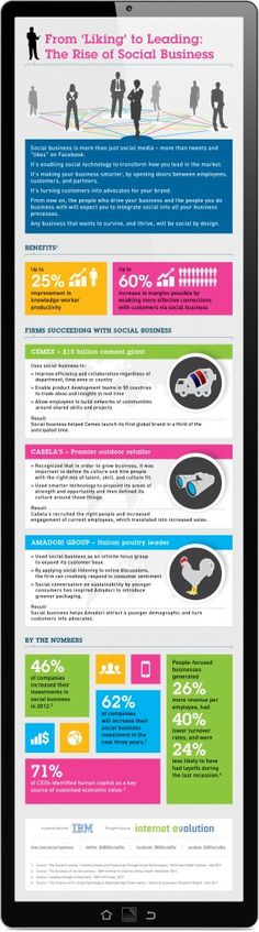 From Liking to Leading:The Rise of Social Business - IE Social infographic 2 source IBM and Internet Evolution