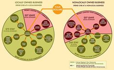 This is so important to understand.  Your purchase decisions can greatly affect your LOCAL economy.  So, please support it.