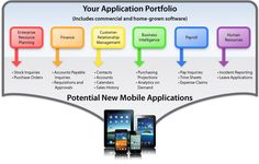Potential New Mobile Applications - examples of business processes and activities that can benefit from mobile apps.