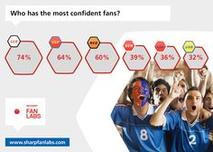 Despite being 4th favourites with the bookies, England has some of the least confident supporters in Europe with an average score of just 45%. With the heartache often associated with England tournament performances and considering our team's problems of late, it seems our fans are just running out of belief.   For more infographics, stats, and info about Euro 2012, why not visit our Facebook page and find out how England fans are feeling in the build up to the Euros
