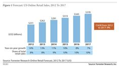 Ecommerce, which generated $231 billion in sales for U.S. retailers last year, is expected to increase 13% to $262 billion this year.