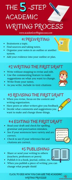 A Quick Tutorial on the Academic Writing Process - Academic Writing Success Writing Strategies, Editing Writing, Pre Writing, Writing Process, Essay Writing, Writing Paper, Best Paper Writing Service, Assignment Writing Service, Report Writing