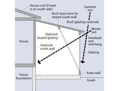Passive solar / cooling graphic diagram by Department of Energy Efficient Energy & Renewable Energy