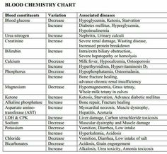 Blood Chemistry Chart