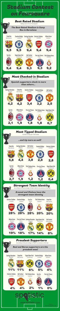 Liga mistrů - 10 největších klubů a jejich stadióny