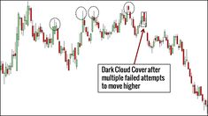 Candlestick patterns are essential tools for every price action trader. Here are 10 candlestick patterns that you must know, complete with trading examples. Pattern Definition, Big Data Technologies, Relative Strength Index, Trading Quotes, Online Trading, Financial Success, Make Money Fast, How To Get Rich, Beauty Art