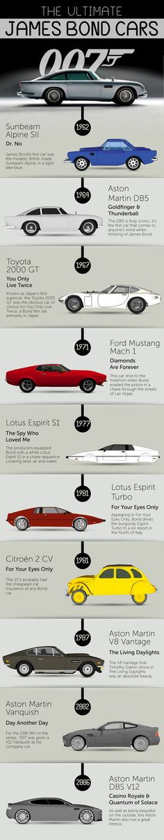 One doesn't have to be a car fanatic to drool over the sweet rides of the immortal James Bond, so to provide you with some fantasy fodder, Cherished-Number-Plates whipped up this infographic full of auto eye candy.H/T to David Eaves.Via Cherished-Number-Plates.Like infographics? So do we.