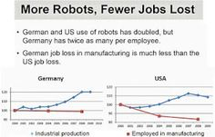 "Robots and job loss.  ""In a recent study commissioned by the International Federation of Robotics, the ratio for job creation was determined to be 3.6 for every robot deployed."""