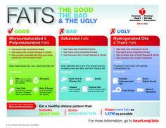 American Heart Association Fats