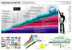 infographics resume - Google Search