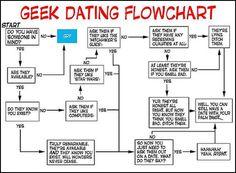 Online geek dating