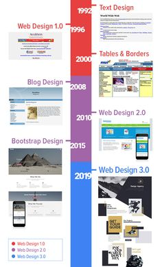 There are three stages of the evolution of web design. In the picture below, we have colored each stage and added years to the timeline. Best Picture For Web Design color palette For Your Taste You ar Web Design Trends, Design Websites, Web Design Tools, News Web Design, Web Design Quotes, Graphic Design Tools, Web Design Company, Design Blog, Web Design Inspiration