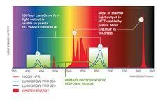 LumiGrow LED Grow Light Spectrum
