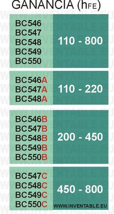 Tabla con las ganancias de la serie BC54x en base a la clase (indicada con una letra al final del código).