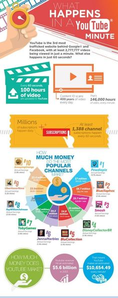 YouTube is the world's largest video network and the third most trafficked website in the world.