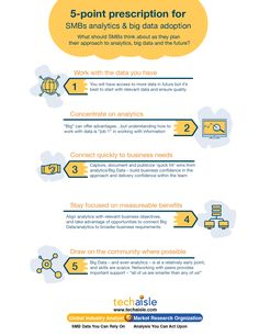 Based on extensive survey data and discussions with SMBs, midmarket businesses and channel partners we have put together a list of 5 key items that SMBs should keep in mind when planning their approach to analytics, big data and the future. Image Please, Market Research, Big Data, Keep In Mind, Charts, Infographic, Adoption, Channel, Mindfulness