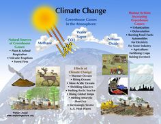 008 Diagram of Climate Change effects Climate Change
