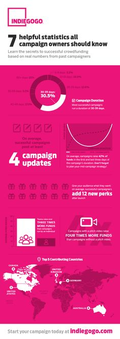 """fundraising infographic & data New Research Study: 7 Stats from Crowdfunding Campaigns """"California - Ar. Marketing Data, Online Marketing, Web Design, How To Create Infographics, Research Studies, Create Awareness, Statistics, Fundraising, How To Find Out"""