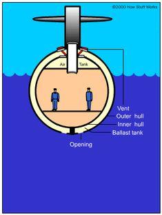 Bottled-up Buoyancy