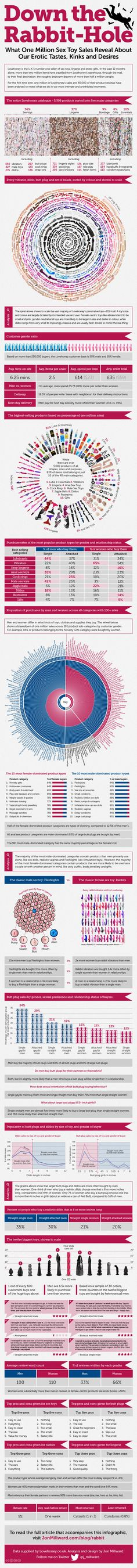 Down-the-Rabbit-Hole-Infographic #sextoys