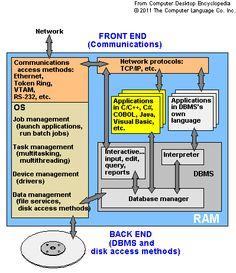 Chipset block diagram computers pinterest block diagram operating system software operating system definition of operating system in the free online ccuart Image collections