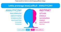 Mój wynik w teście na dominującą półkulę mózgu: 【Lewa półkula (63%) : Prawa półkula (37%)】(Lekka przewaga lewej półkuli · ANALITYCZNY)