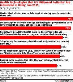 How Digital Do Millennials Want Their Doctors? http://www.emarketer.com/Article/How-Digital-Do-Millennials-Want-Their-Doctors/1012095/2  #mobile #millennials #health
