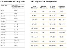 Recommended Area Rug Sizes For Bedroom/ Dining Room