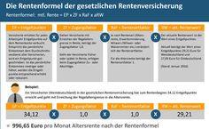 Infografik der Woche: So wird die gesetzliche Rente berechnet   Pfefferminzia - Das Multimedium für Versicherungsprofis