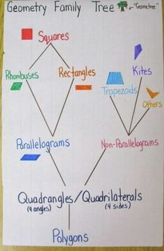 {image only - link broken} Mathematics tips - geometry family tree. This chart helps explain some of the sets and subsets. Math Teacher, Math Classroom, Teaching Math, Teaching Shapes, Math Literacy, Classroom Ideas, Math Charts, Math Anchor Charts, Math Resources
