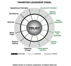 Transition Leadership Wheel - Balance to build Trust