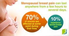 Menopausal Breast Pain: When Will it End?